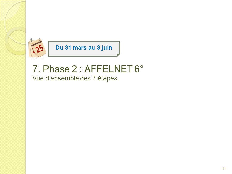 7. Phase 2 : AFFELNET 6° Vue d'ensemble des 7 étapes.