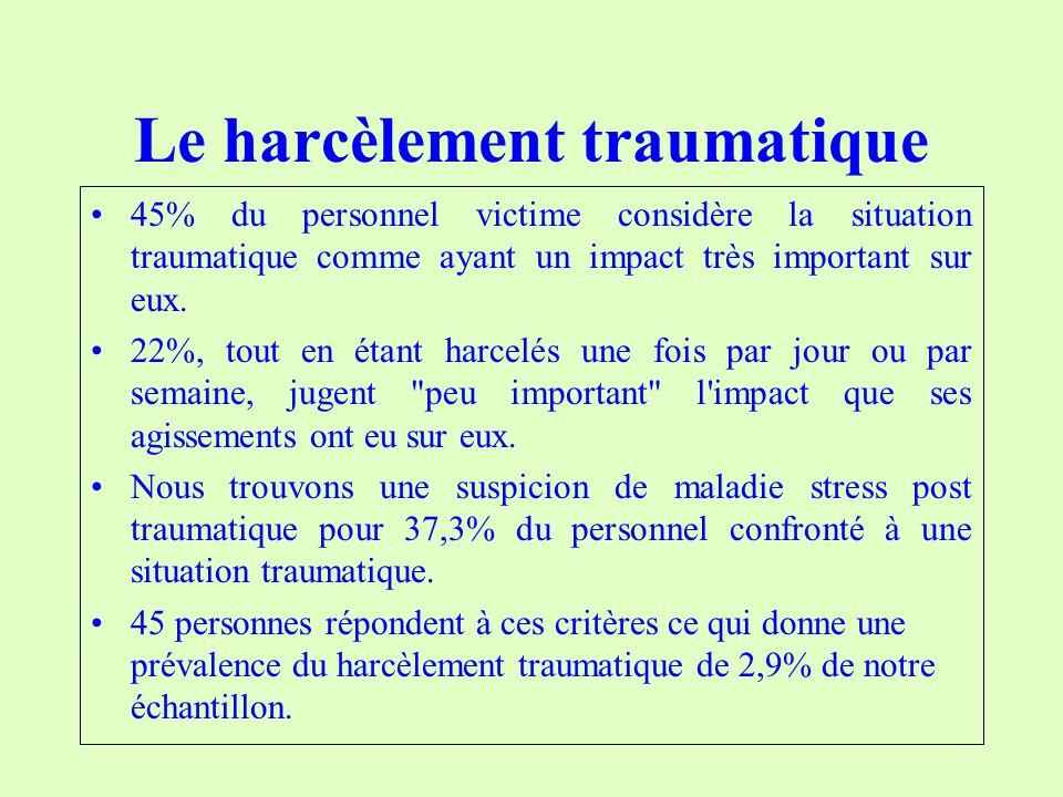 Le harcèlement traumatique