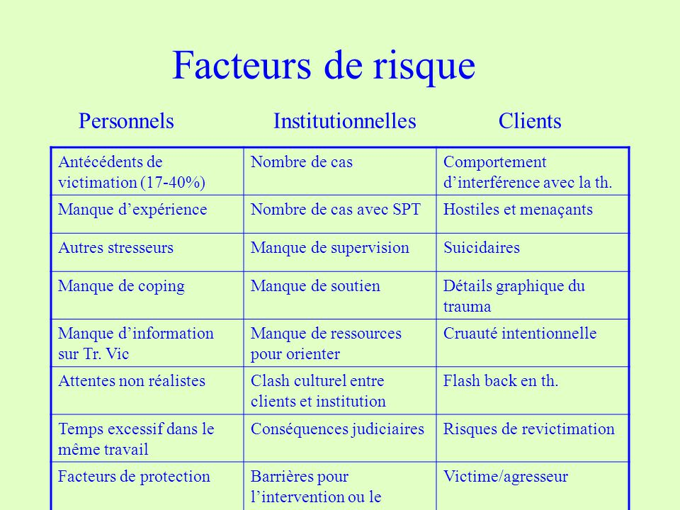 Facteurs de risque Personnels Institutionnelles Clients