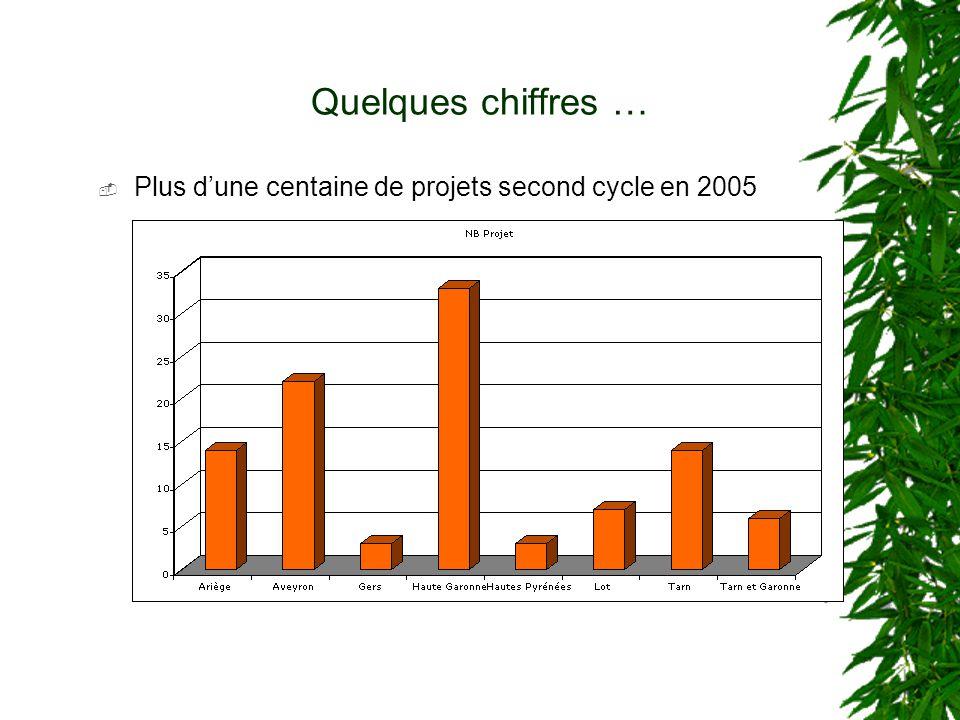 Quelques chiffres … Plus d'une centaine de projets second cycle en 2005
