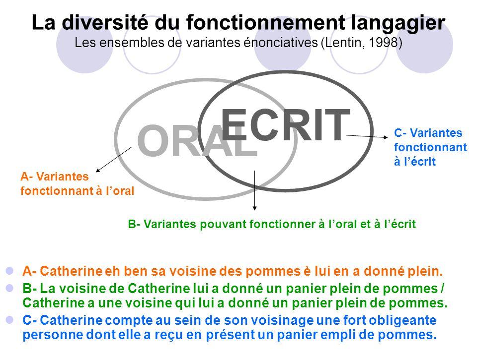 La diversité du fonctionnement langagier Les ensembles de variantes énonciatives (Lentin, 1998)