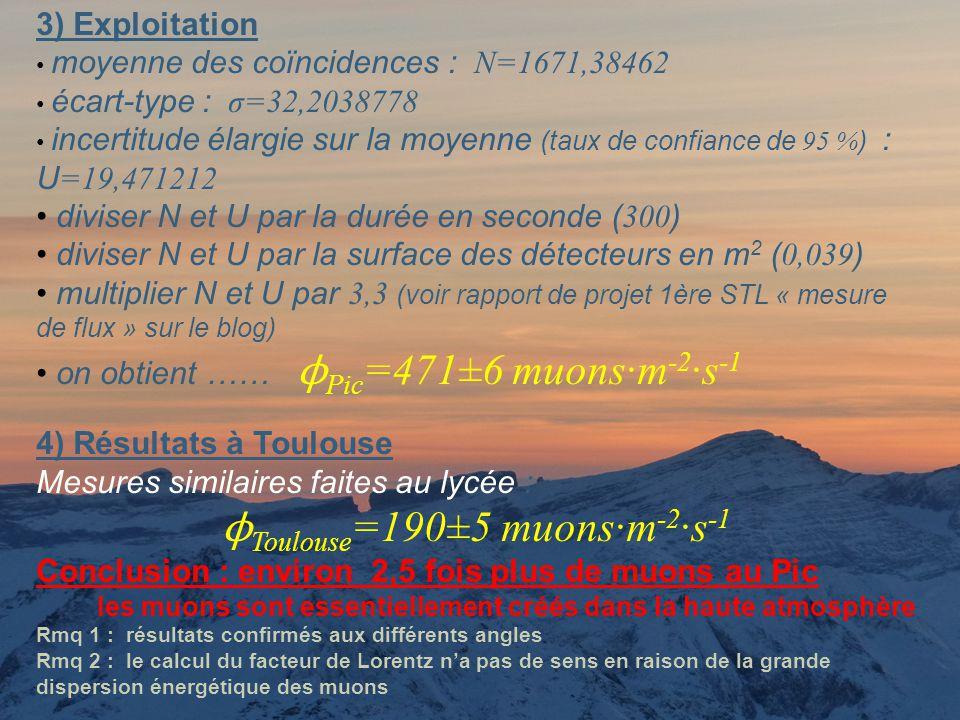 ϕToulouse=190±5 muons·m-2·s-1