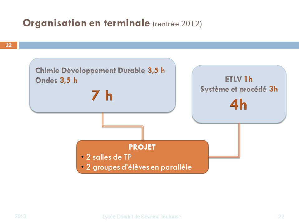 Organisation en terminale (rentrée 2012)