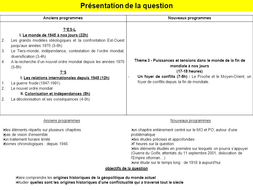 Présentation de la question objectifs de la question