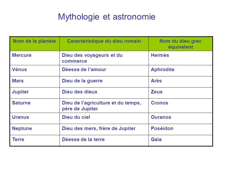 Mythologie et astronomie
