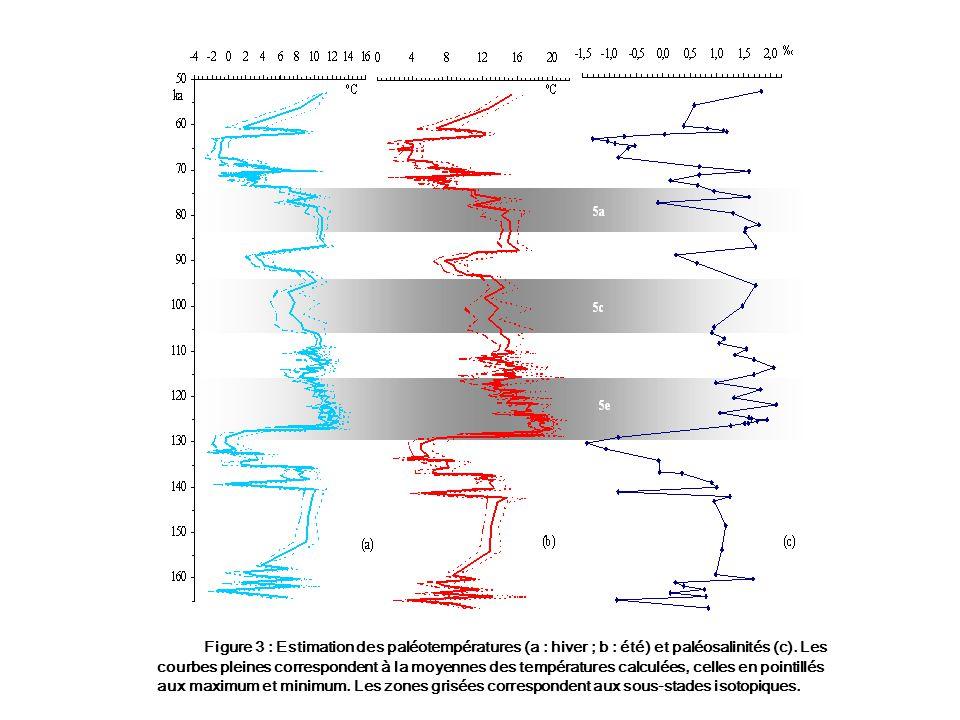 Figure 3 : Estimation des paléotempératures (a : hiver ; b : été) et paléosalinités (c).