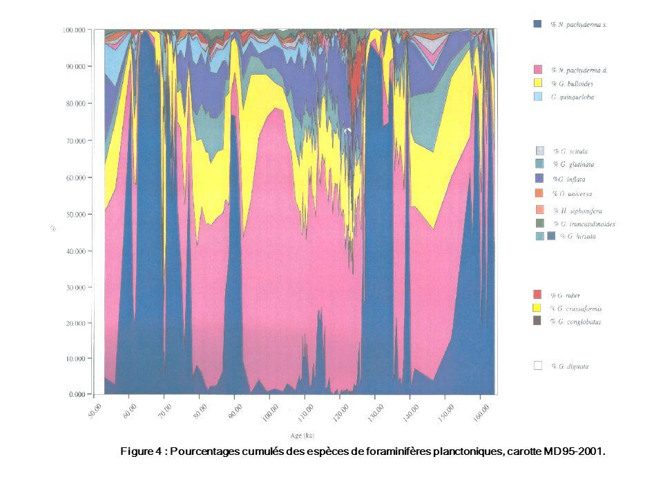 Figure 4 : Pourcentages cumulés des espèces de foraminifères planctoniques, carotte MD95-2001.