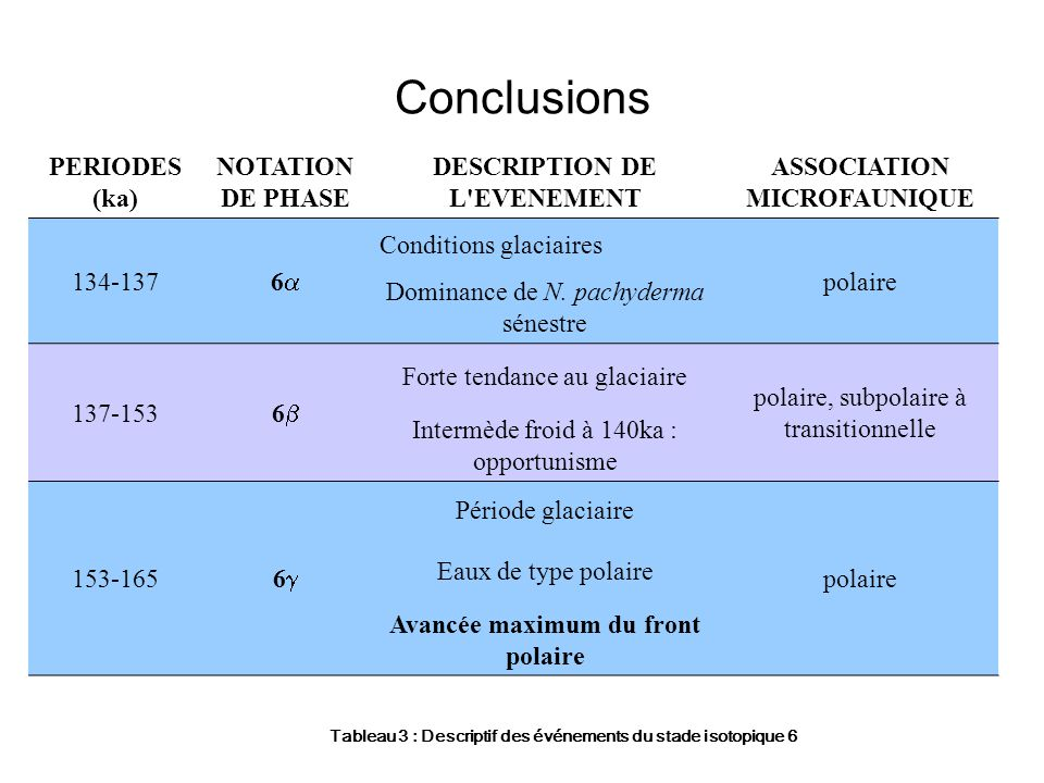 Conclusions PERIODES (ka) NOTATION DE PHASE DESCRIPTION DE L EVENEMENT