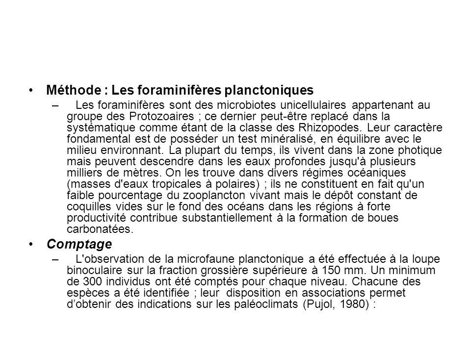 Méthode : Les foraminifères planctoniques