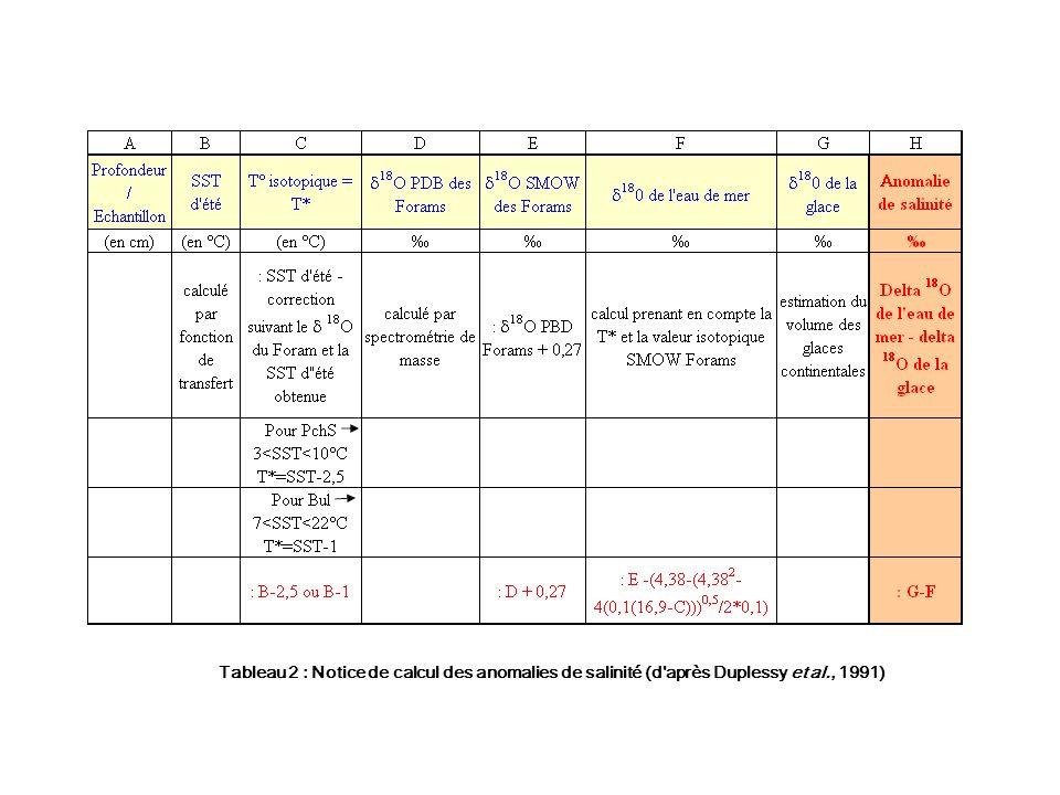 Tableau 2 : Notice de calcul des anomalies de salinité (d après Duplessy et al., 1991)