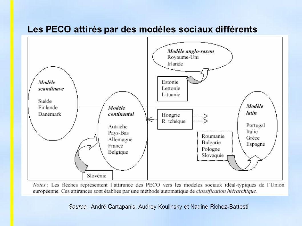 Source : André Cartapanis, Audrey Koulinsky et Nadine Richez-Battesti