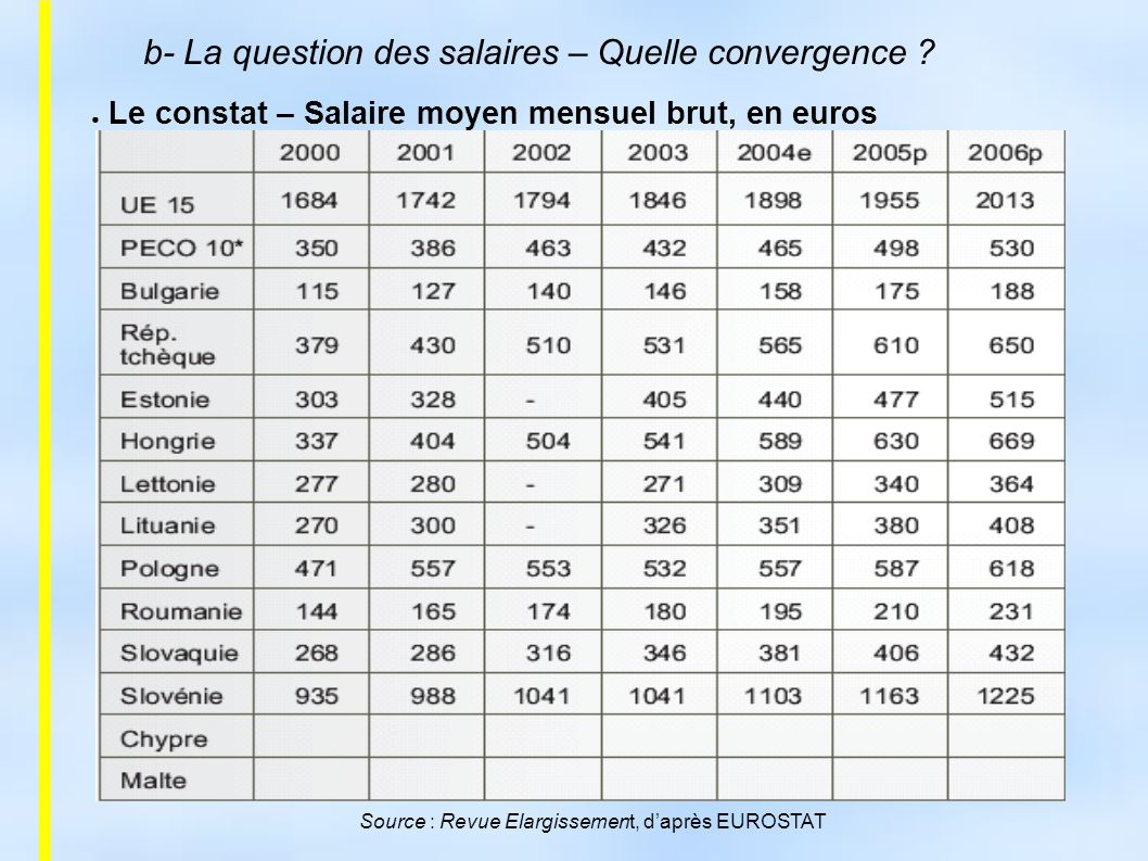 Source : Revue Elargissement, d'après EUROSTAT