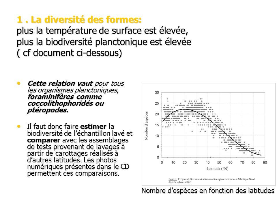 1 . La diversité des formes: plus la température de surface est élevée, plus la biodiversité planctonique est élevée ( cf document ci-dessous)