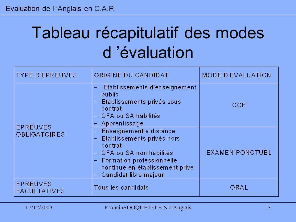 Tableau récapitulatif des modes d 'évaluation