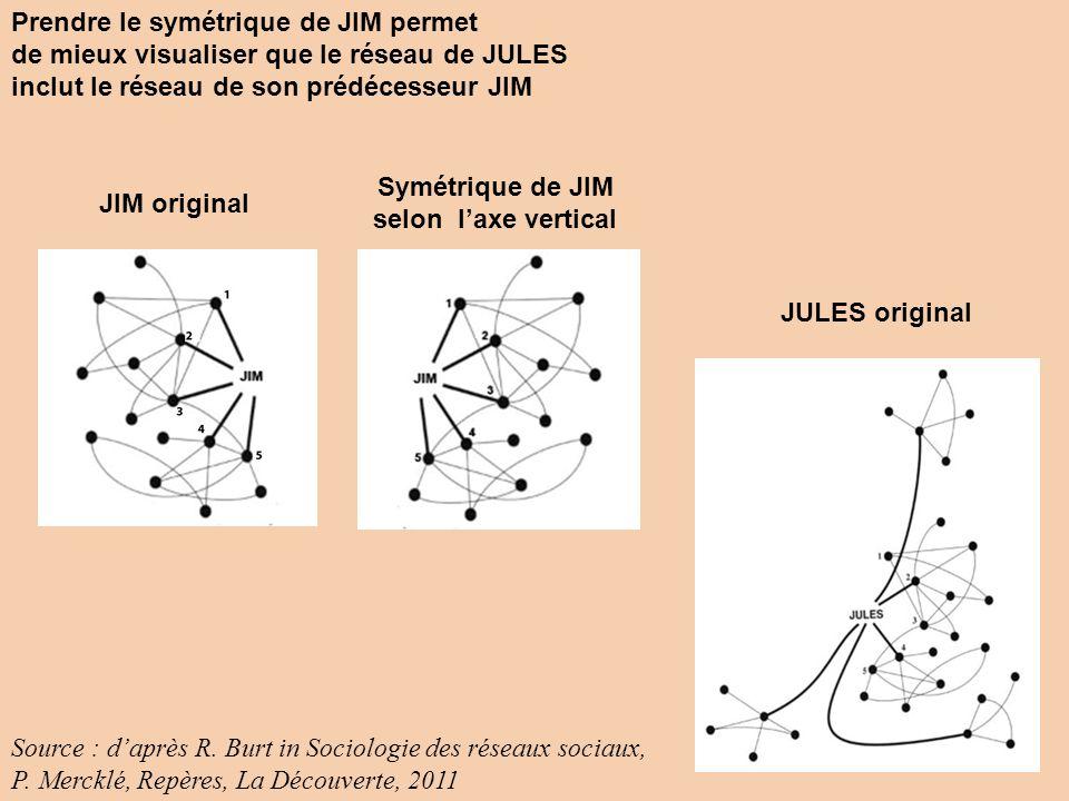 Prendre le symétrique de JIM permet