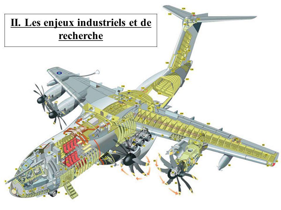 II. Les enjeux industriels et de recherche