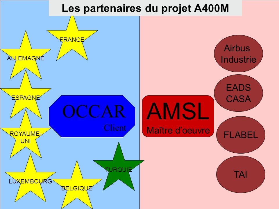 Les partenaires du projet A400M