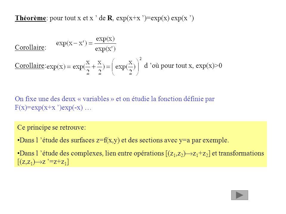 Théorème: pour tout x et x ' de R, exp(x+x ')=exp(x) exp(x ')