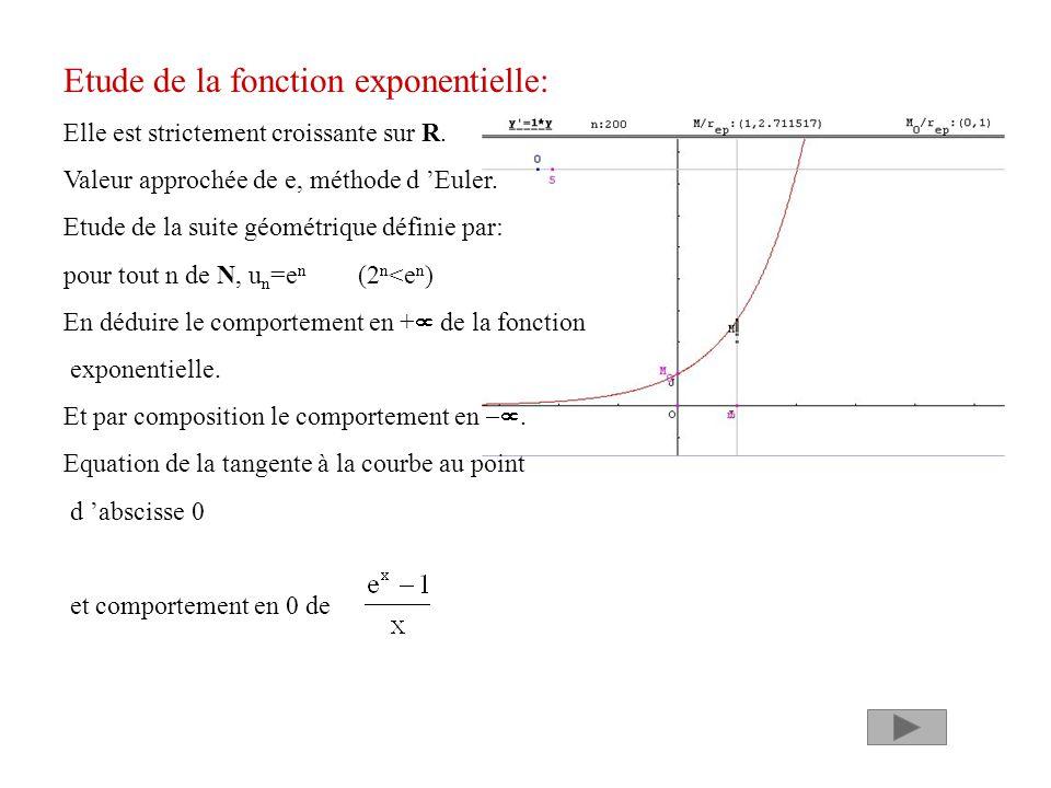 Etude de la fonction exponentielle: