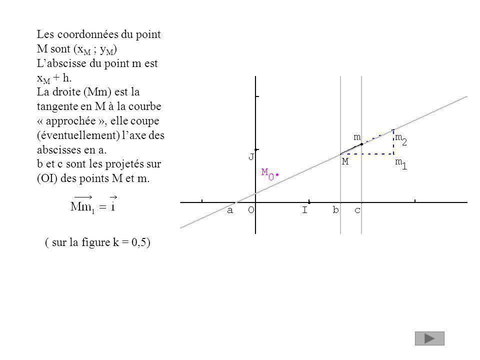 Les coordonnées du point M sont (xM ; yM)
