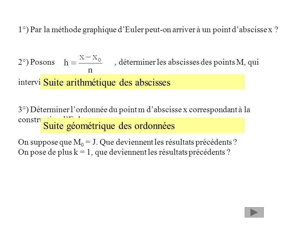 Suite arithmétique des abscisses