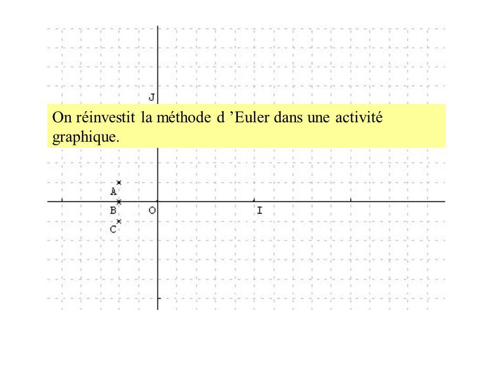 On réinvestit la méthode d 'Euler dans une activité graphique.