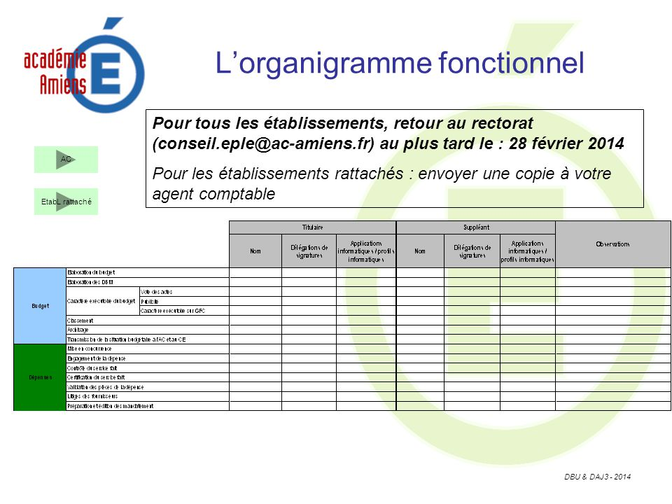 L'organigramme fonctionnel