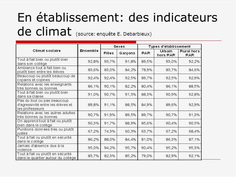 En établissement: des indicateurs de climat (source: enquête E
