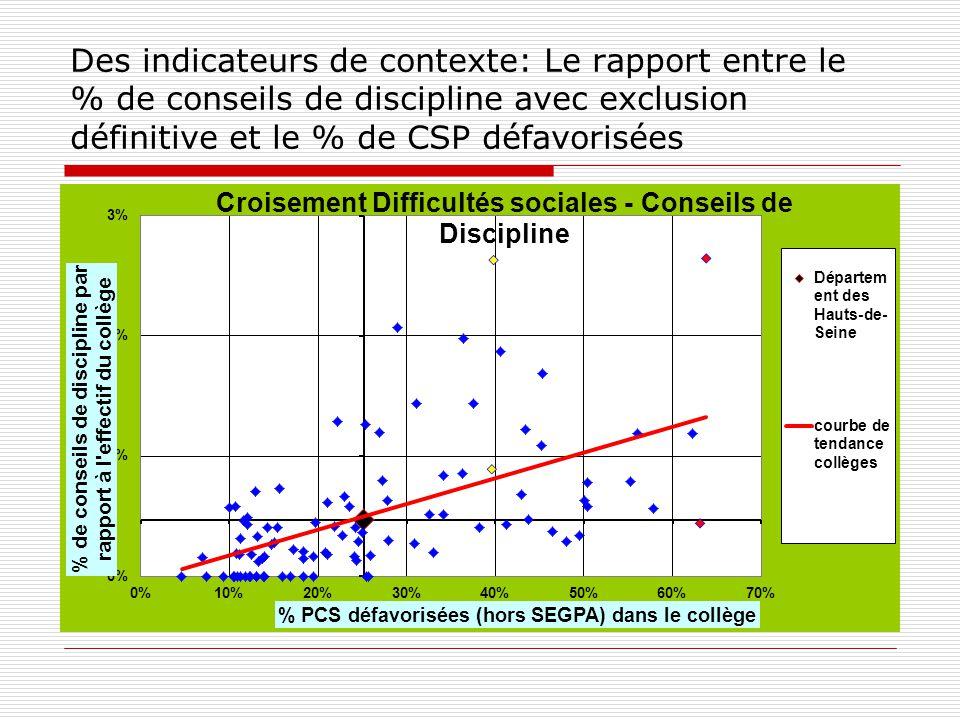 Des indicateurs de contexte: Le rapport entre le % de conseils de discipline avec exclusion définitive et le % de CSP défavorisées