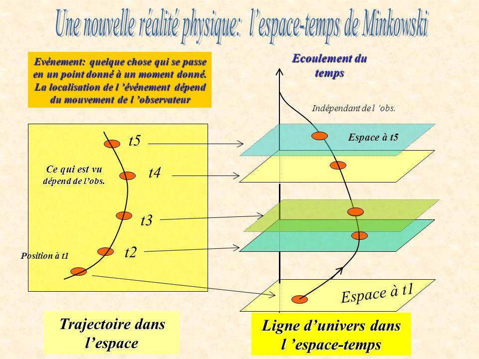 Une nouvelle réalité physique: l'espace-temps de Minkowski