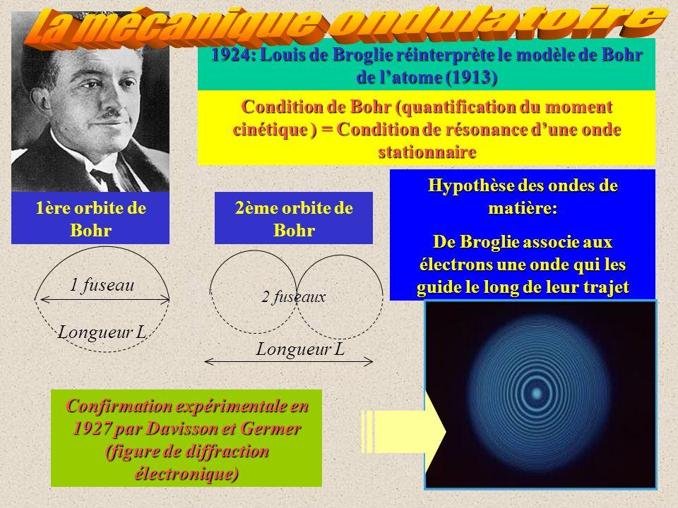 Hypothèse des ondes de matière:
