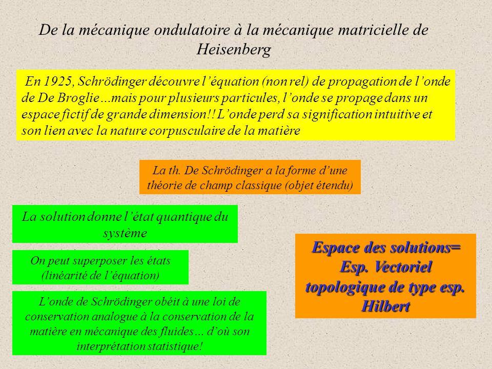 Espace des solutions= Esp. Vectoriel topologique de type esp. Hilbert