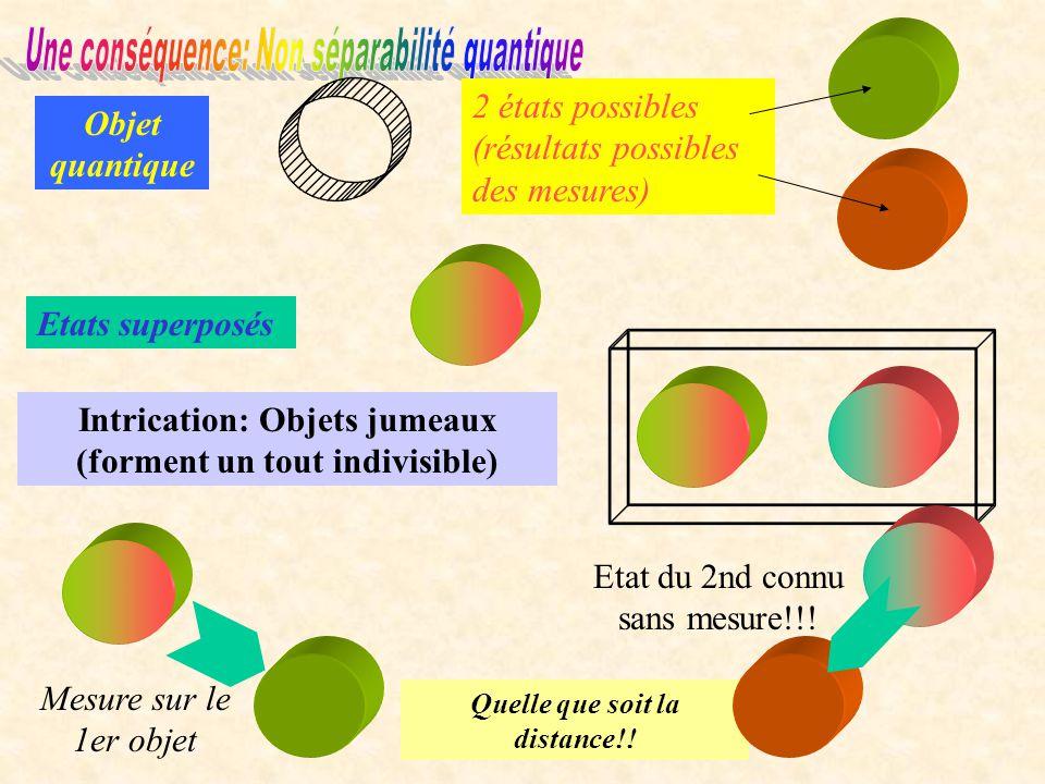 Une conséquence: Non séparabilité quantique