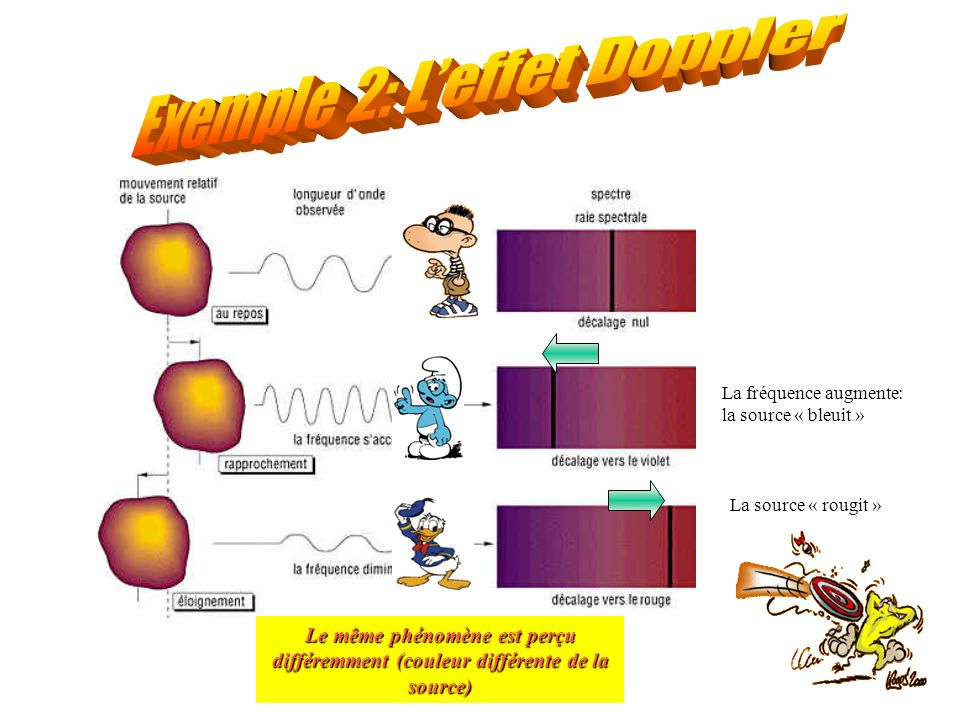 Exemple 2: L'effet Doppler