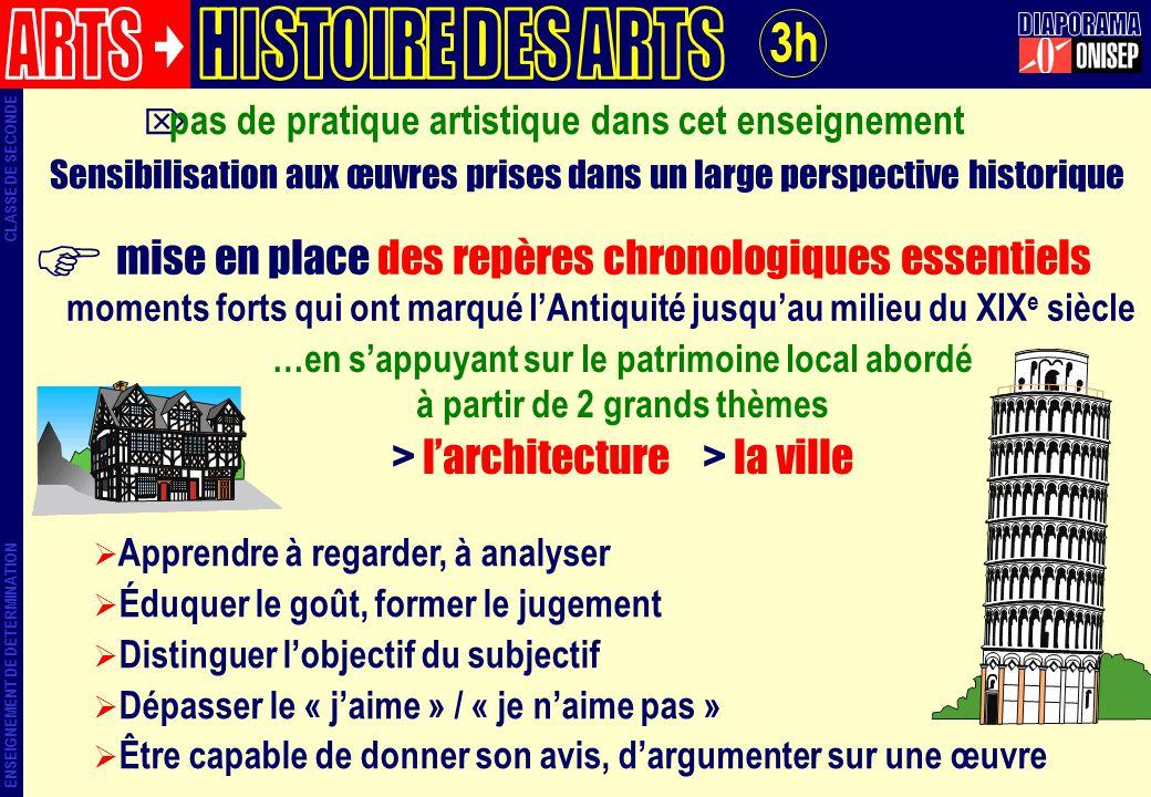 ARTS HISTOIRE DES ARTS DIAPORAMA 3h > l'architecture > la ville