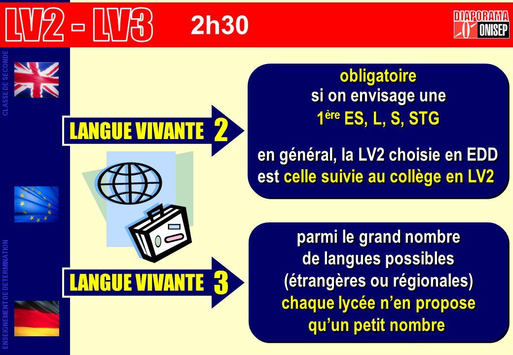 2 3 2h30 LV2 - LV3 DIAPORAMA LANGUE VIVANTE LANGUE VIVANTE obligatoire