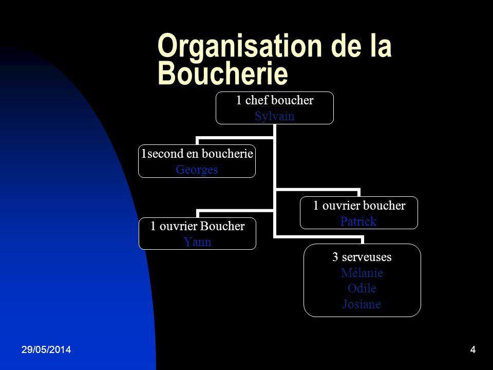 Organisation de la Boucherie