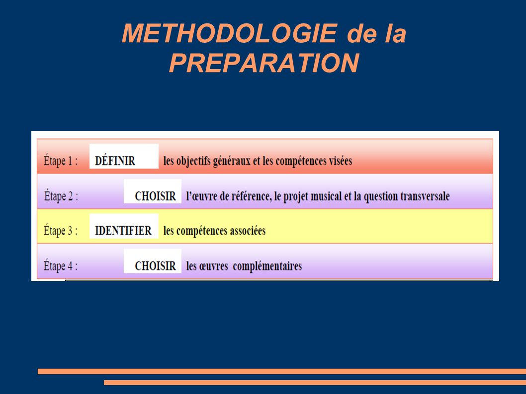 METHODOLOGIE de la PREPARATION