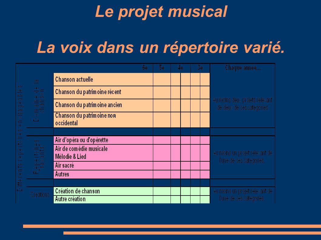 Le projet musical La voix dans un répertoire varié.