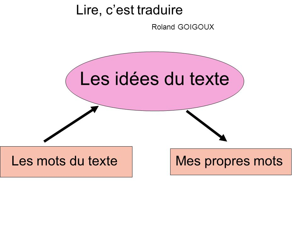 Les idées du texte Lire, c'est traduire Les mots du texte