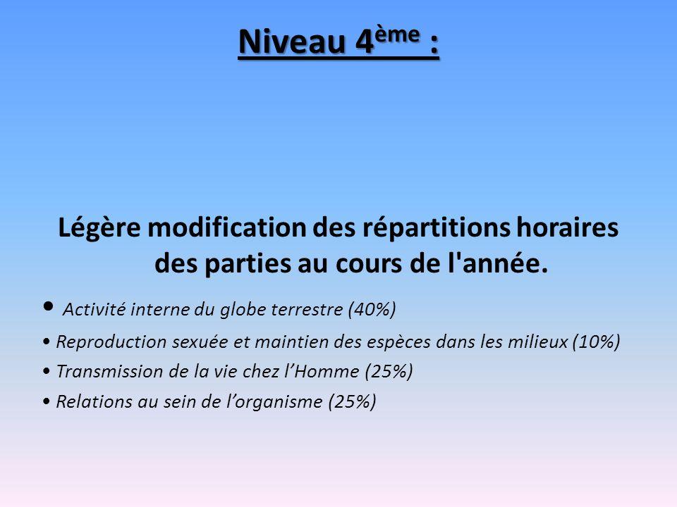 Niveau 4ème : Légère modification des répartitions horaires des parties au cours de l année. • Activité interne du globe terrestre (40%)