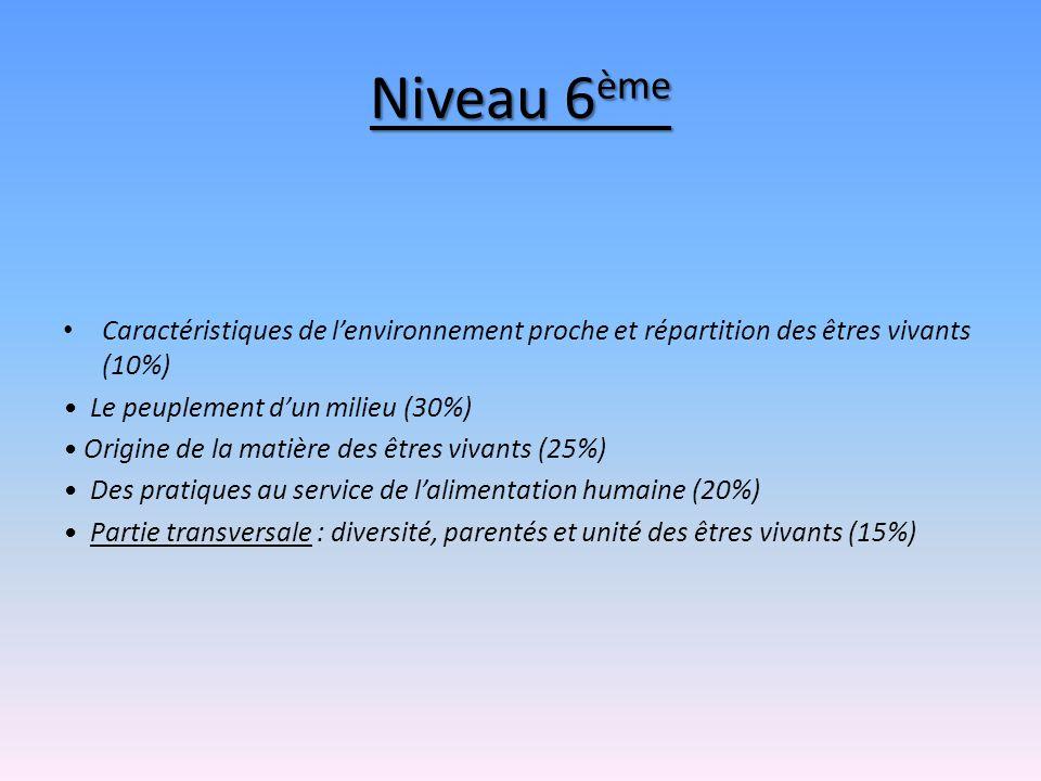 Niveau 6ème Caractéristiques de l'environnement proche et répartition des êtres vivants (10%) • Le peuplement d'un milieu (30%)