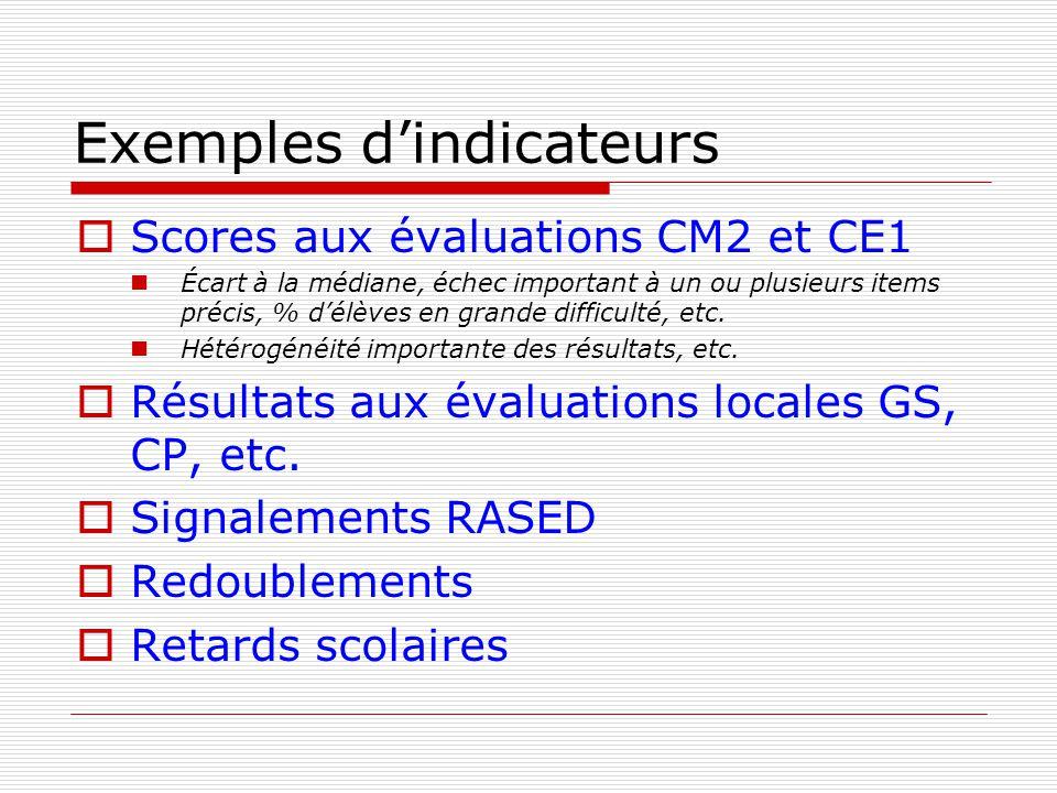 Exemples d'indicateurs