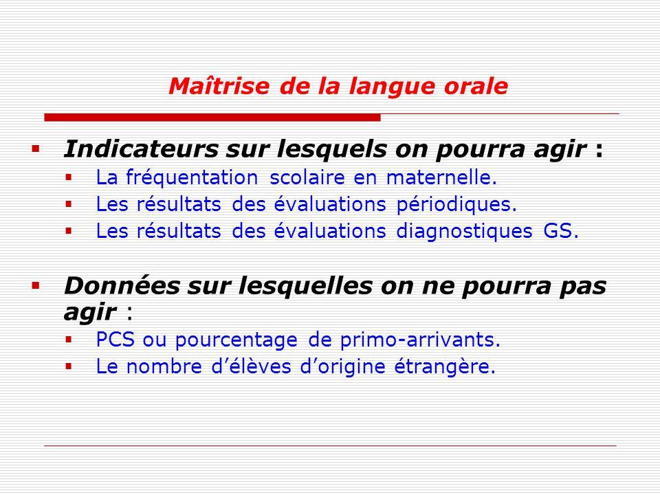Maîtrise de la langue orale
