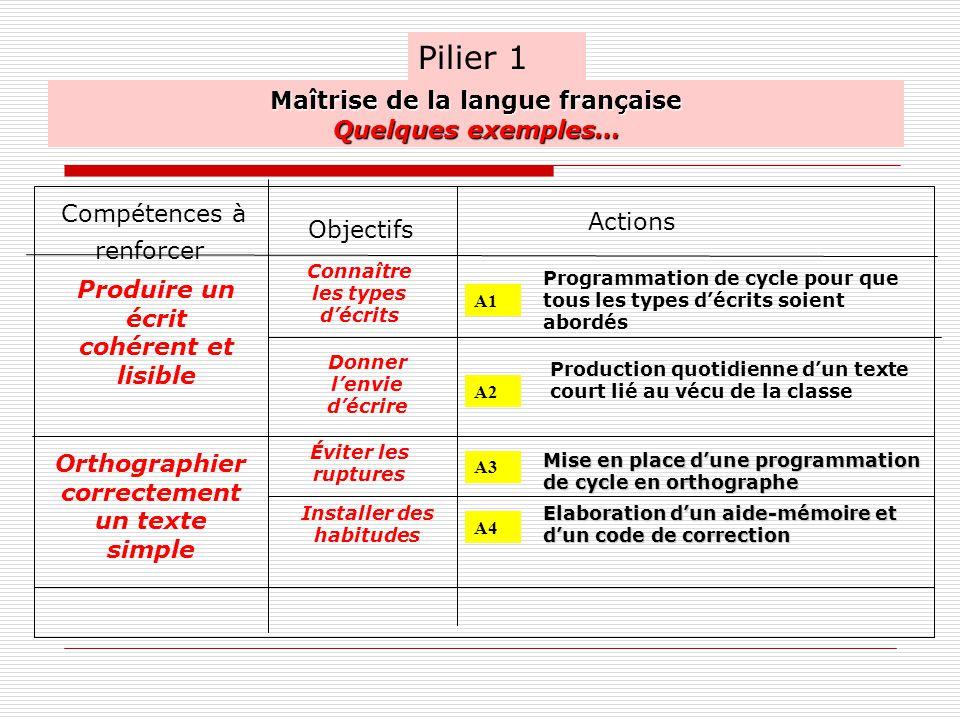 Pilier 1 Maîtrise de la langue française Quelques exemples…