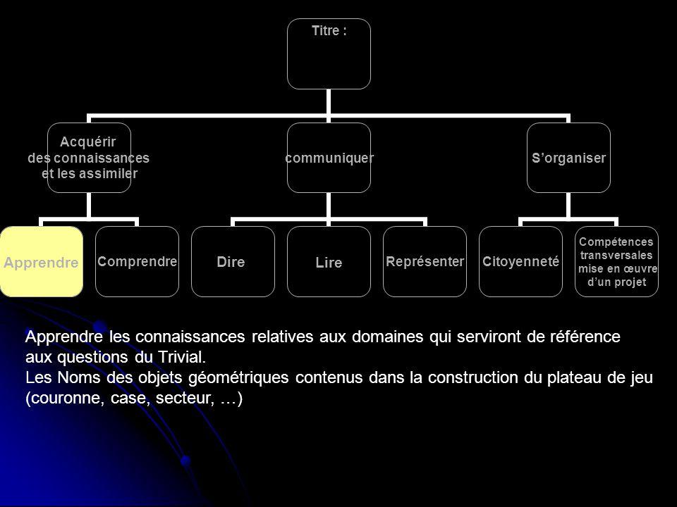 Apprendre les connaissances relatives aux domaines qui serviront de référence aux questions du Trivial.