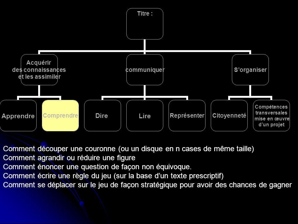 Comment découper une couronne (ou un disque en n cases de même taille) Comment agrandir ou réduire une figure Comment énoncer une question de façon non équivoque.