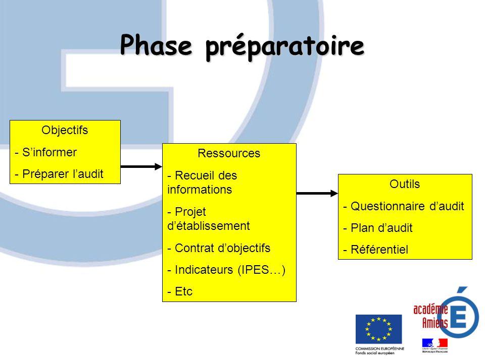 Phase préparatoire Objectifs S'informer Préparer l'audit Ressources