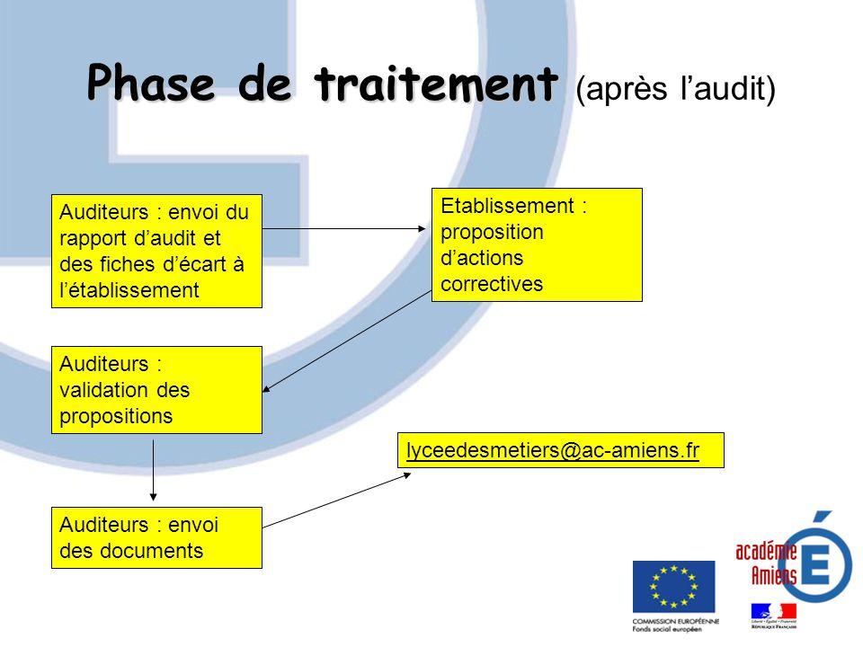 Phase de traitement (après l'audit)