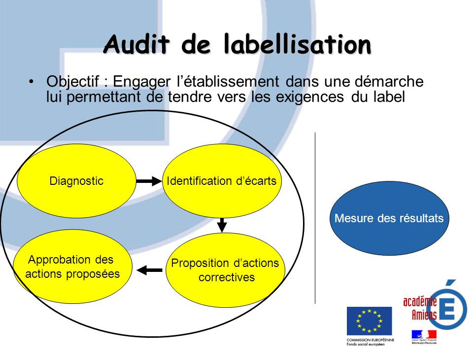 Audit de labellisation